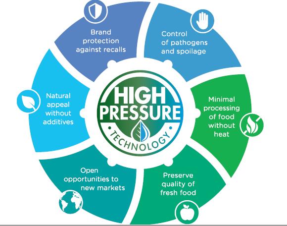 אריזה, לחץ גבוה, HPP