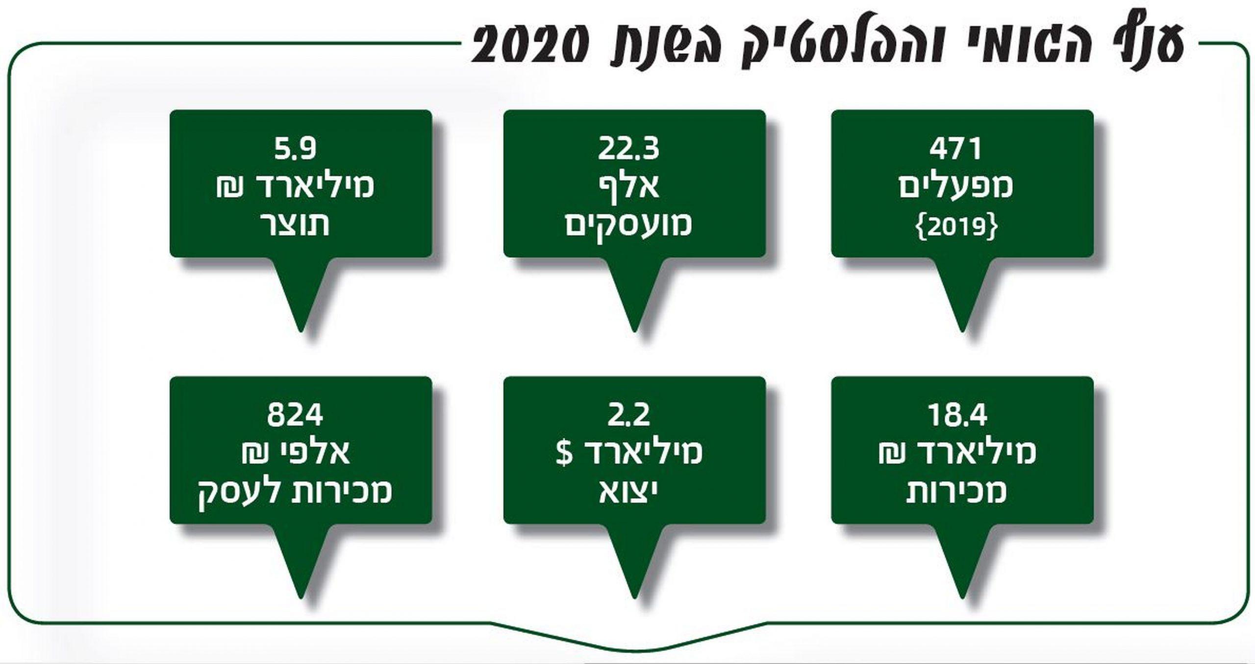 התאחדות התעשיינים מסכמת את שנת 2020